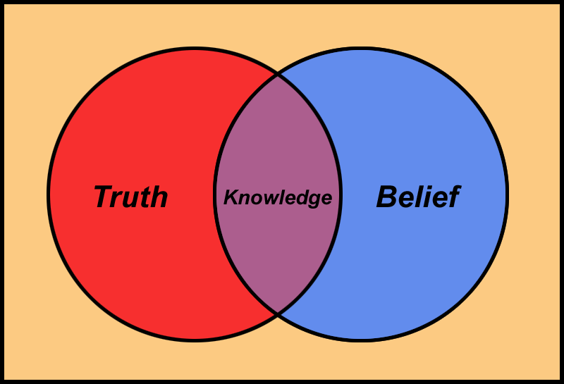 Truth & Belief = Knowledge